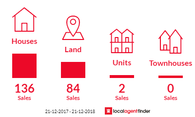 Current market listings in Bridgetown, WA 6255