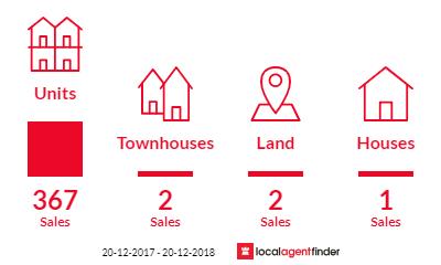 Current market listings in Broadbeach, QLD 4218