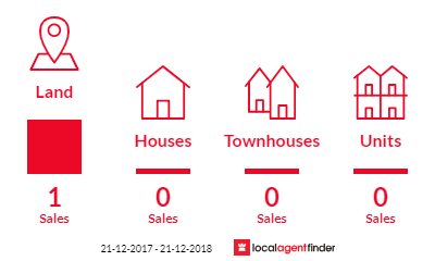 Current market listings in Broadmarsh, TAS 7030