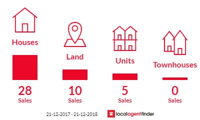 Current market listings in Bundaberg East, QLD 4670