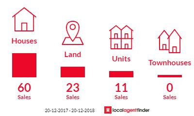 Current market listings in Bundaberg North, QLD 4670