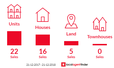 Current market listings in Bundaberg West, QLD 4670