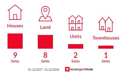 Current market listings in Bundalong, VIC 3730