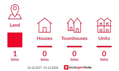 Current market listings in Bylands, VIC 3762
