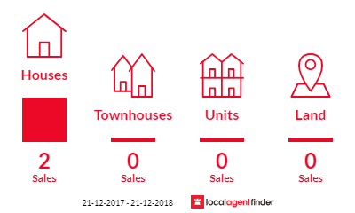 Current market listings in Calder, TAS 7325