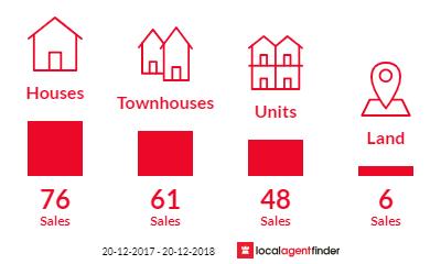 Current market listings in Carrara, QLD 4211