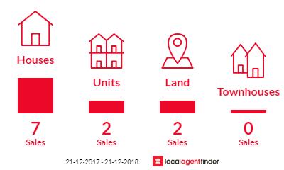 Current market listings in Cheltenham, SA 5014