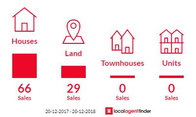 Current market listings in Coochiemudlo Island, QLD 4184