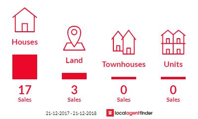 Current market listings in Coolgardie, WA 6429