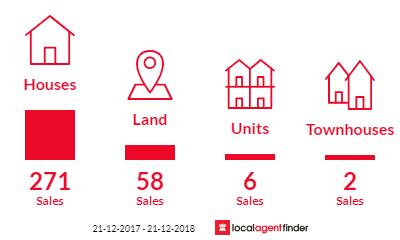 Current market listings in Cranbourne East, VIC 3977