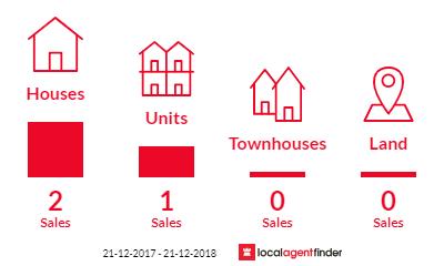 Current market listings in Croydon, SA 5008