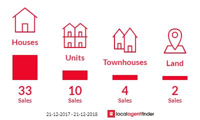 Current market listings in Currimundi, QLD 4551