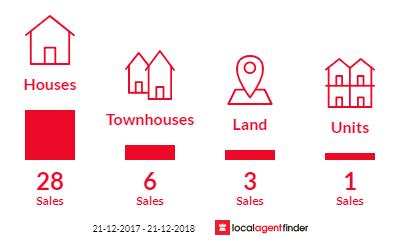 Current market listings in Dakabin, QLD 4503