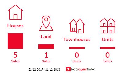 Current market listings in Dartmoor, VIC 3304
