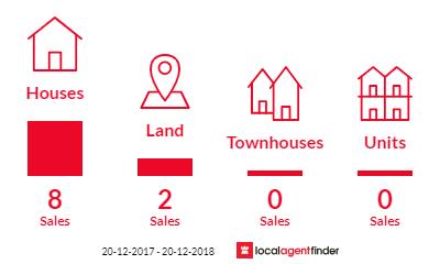 Current market listings in Draper, QLD 4520