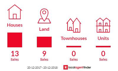 Current market listings in Feluga, QLD 4854