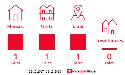 Current market listings in Fernbank, VIC 3864