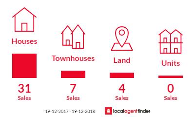 Current market listings in Flinders, NSW 2529