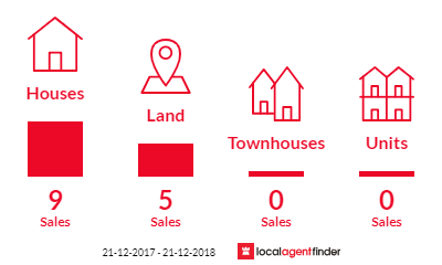 Current market listings in Flinders, VIC 3929