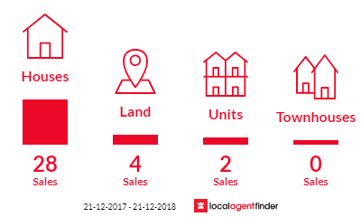 Current market listings in Flinders Park, SA 5025