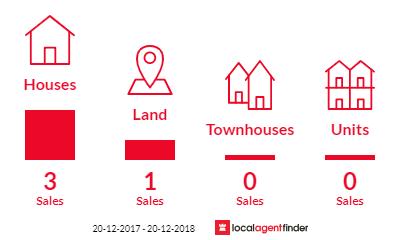 Current market listings in Gheerulla, QLD 4574