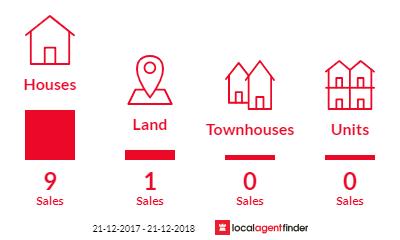 Current market listings in Glenalta, SA 5052