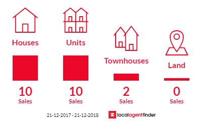 Current market listings in Glendalough, WA 6016