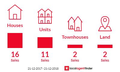 Current market listings in Glenelg East, SA 5045