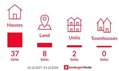 Current market listings in Greenacres, SA 5086