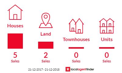 Current market listings in Grindelwald, TAS 7277