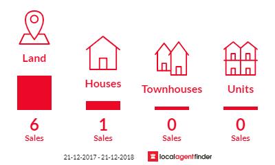 Current market listings in Gumlu, QLD 4805