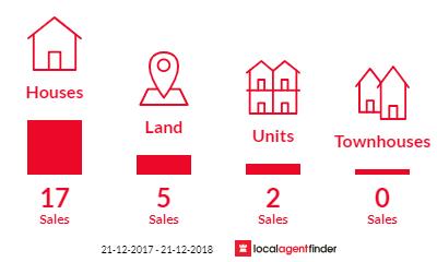 Current market listings in Hackham West, SA 5163