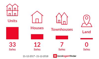 Current market listings in Heidelberg, VIC 3084