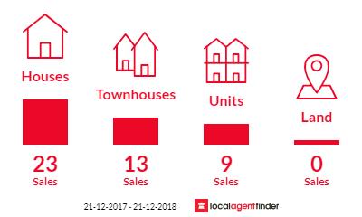 Current market listings in Heidelberg Heights, VIC 3081