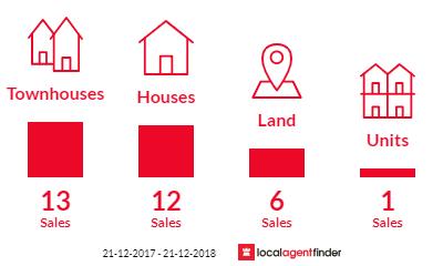 Current market listings in Heidelberg West, VIC 3081