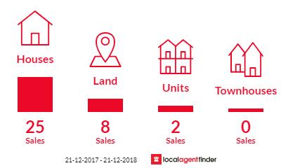 Current market listings in Highbury, SA 5089