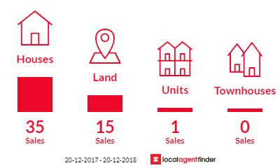 Current market listings in Hughenden, QLD 4821