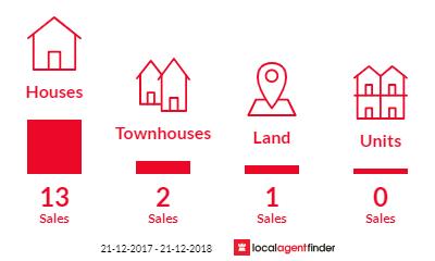 Current market listings in Hurstbridge, VIC 3099