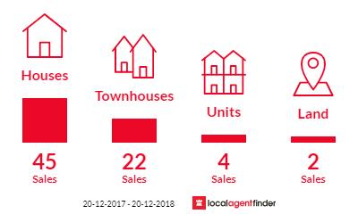 Current market listings in Ingleburn, NSW 2565
