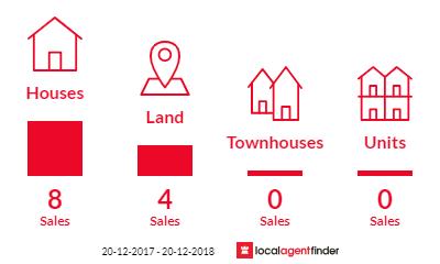 Current market listings in Inkerman, QLD 4806