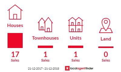 Current market listings in Invermay, TAS 7248