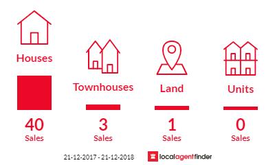 Current market listings in Jandakot, WA 6164