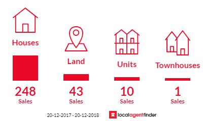 Current market listings in Jordan Springs, NSW 2747