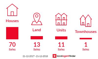 Current market listings in Kalamunda, WA 6076