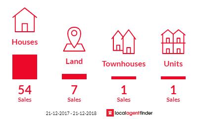 Current market listings in Kallaroo, WA 6025