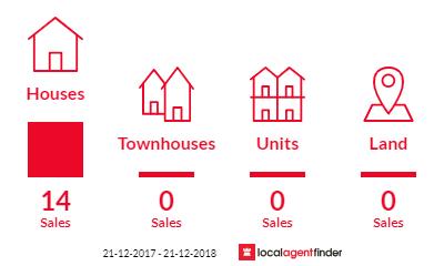 Current market listings in Kallista, VIC 3791