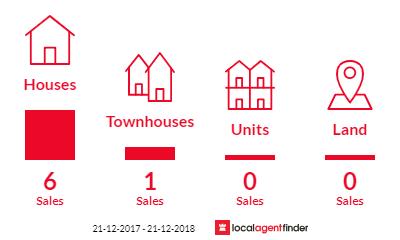 Current market listings in Karawara, WA 6152
