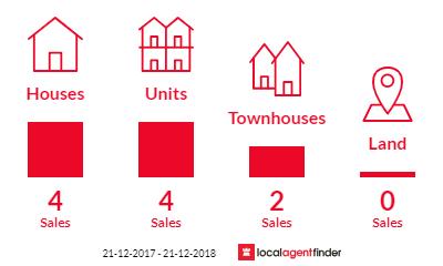Current market listings in Kensington, SA 5068