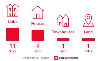 Current market listings in Kensington Gardens, SA 5068