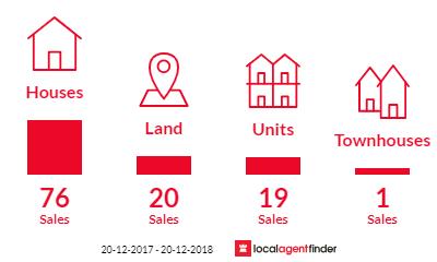 Current market listings in Kewarra Beach, QLD 4879